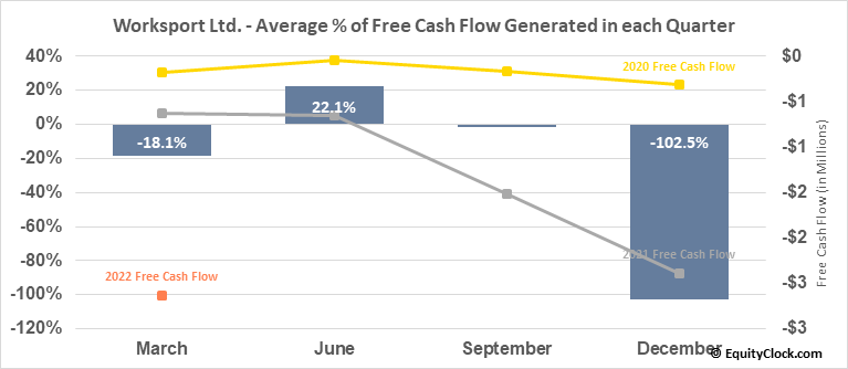 Worksport Ltd. (OTCMKT:WKSP) Free Cash Flow Seasonality