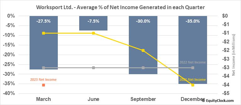 Worksport Ltd. (OTCMKT:WKSP) Net Income Seasonality