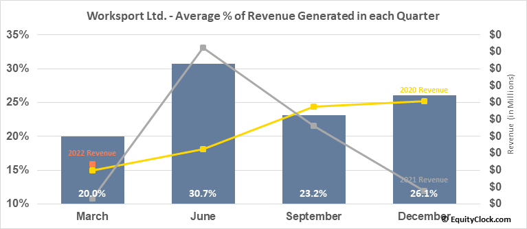 Worksport Ltd. (OTCMKT:WKSP) Revenue Seasonality