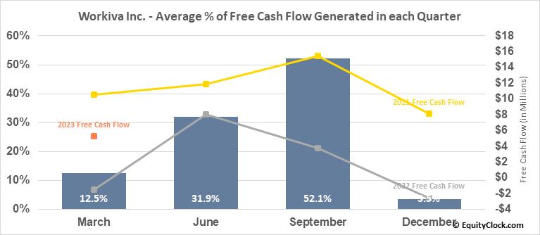 Workiva Inc. (NYSE:WK) Free Cash Flow Seasonality