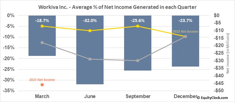 Workiva Inc. (NYSE:WK) Net Income Seasonality