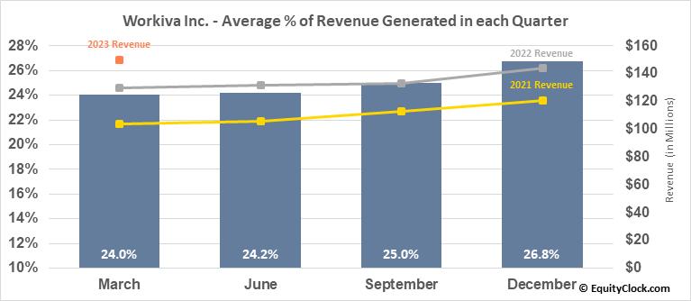 Workiva Inc. (NYSE:WK) Revenue Seasonality