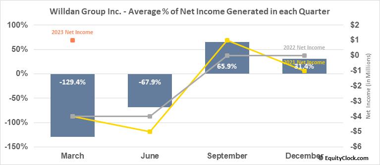 Willdan Group Inc. (NASD:WLDN) Net Income Seasonality