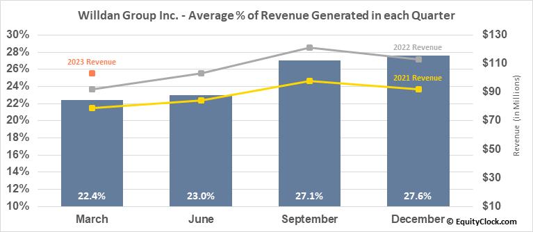 Willdan Group Inc. (NASD:WLDN) Revenue Seasonality