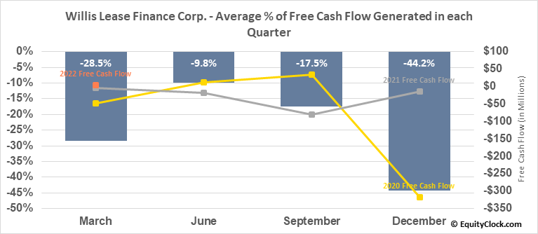 Willis Lease Finance Corp. (NASD:WLFC) Free Cash Flow Seasonality