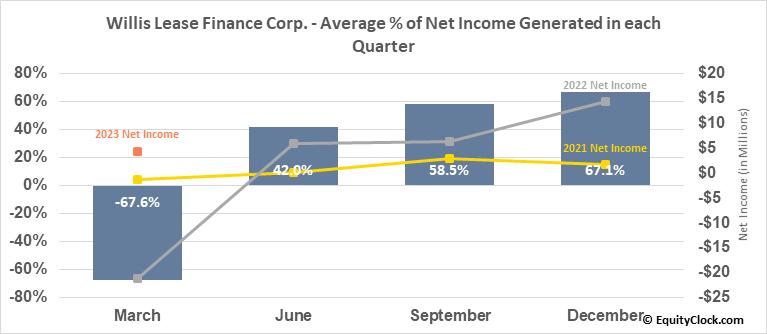Willis Lease Finance Corp. (NASD:WLFC) Net Income Seasonality