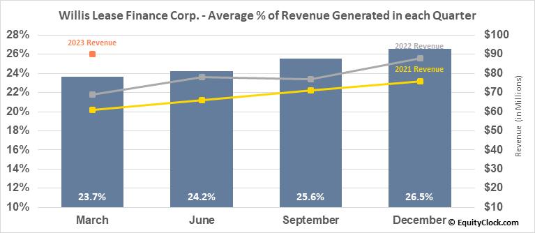 Willis Lease Finance Corp. (NASD:WLFC) Revenue Seasonality