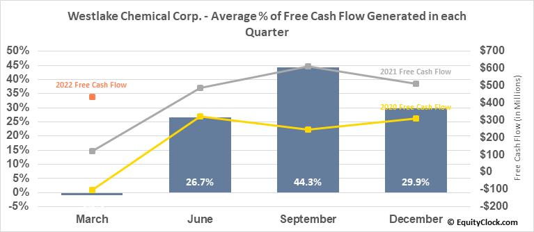 Westlake Chemical Corp. (NYSE:WLK) Free Cash Flow Seasonality