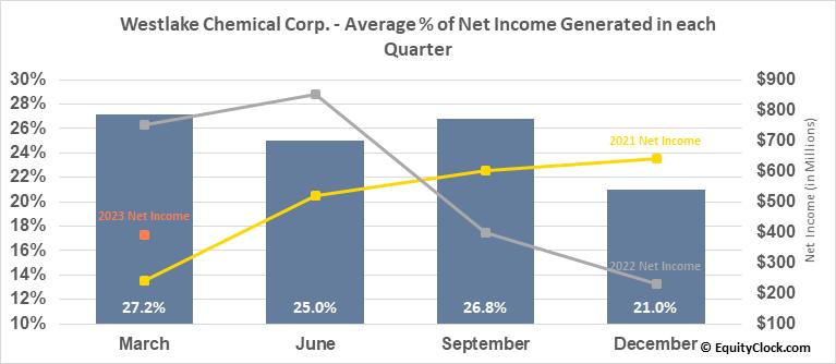 Westlake Chemical Corp. (NYSE:WLK) Net Income Seasonality