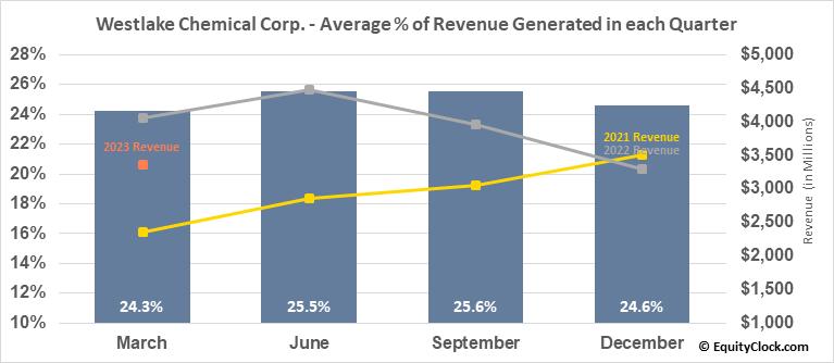 Westlake Chemical Corp. (NYSE:WLK) Revenue Seasonality