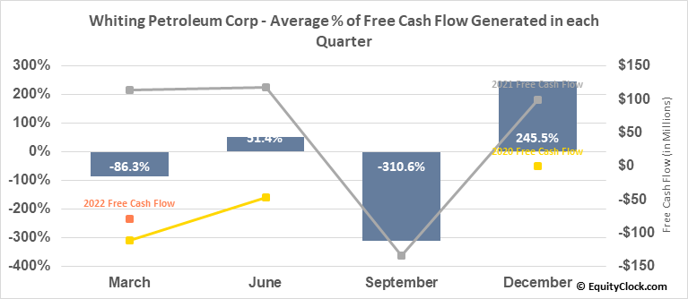 Whiting Petroleum Corp (NYSE:WLL) Free Cash Flow Seasonality