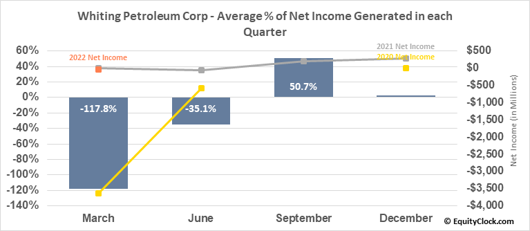 Whiting Petroleum Corp (NYSE:WLL) Net Income Seasonality