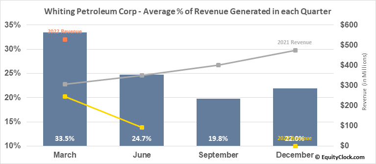 Whiting Petroleum Corp (NYSE:WLL) Revenue Seasonality