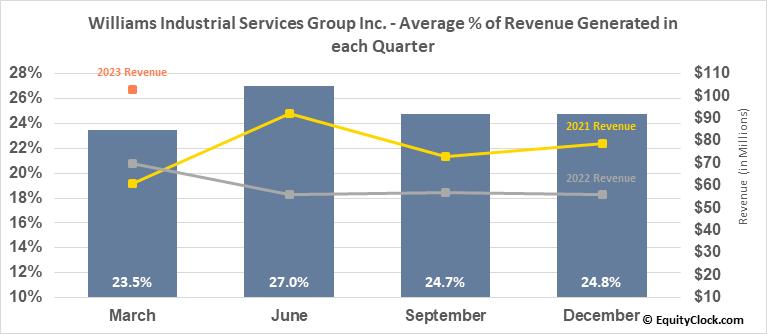 Williams Industrial Services Group Inc. (OTCMKT:WLMS) Revenue Seasonality