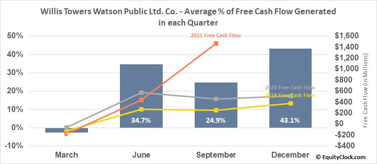Willis Towers Watson Public Ltd. Co. (NASD:WLTW) Free Cash Flow Seasonality