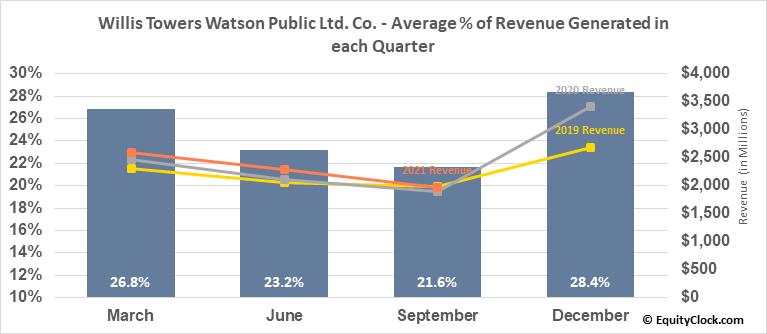 Willis Towers Watson Public Ltd. Co. (NASD:WLTW) Revenue Seasonality