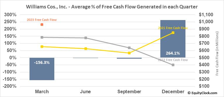 Williams Cos., Inc. (NYSE:WMB) Free Cash Flow Seasonality