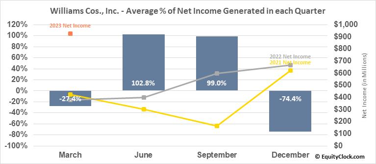 Williams Cos., Inc. (NYSE:WMB) Net Income Seasonality