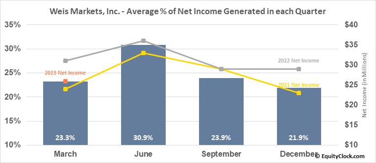 Weis Markets, Inc. (NYSE:WMK) Net Income Seasonality