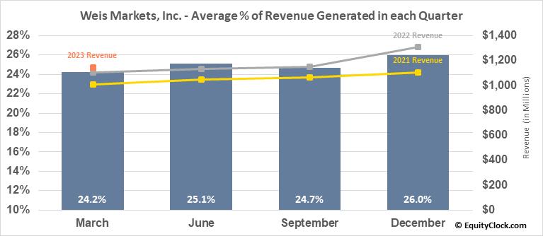Weis Markets, Inc. (NYSE:WMK) Revenue Seasonality