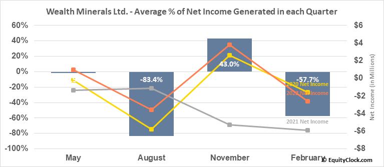 Wealth Minerals Ltd. (TSXV:WML.V) Net Income Seasonality