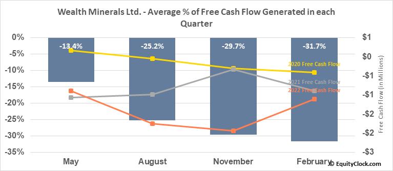 Wealth Minerals Ltd. (OTCMKT:WMLLF) Free Cash Flow Seasonality