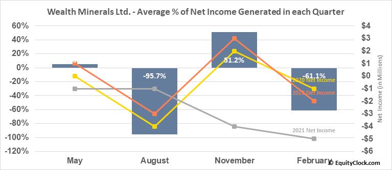 Wealth Minerals Ltd. (OTCMKT:WMLLF) Net Income Seasonality