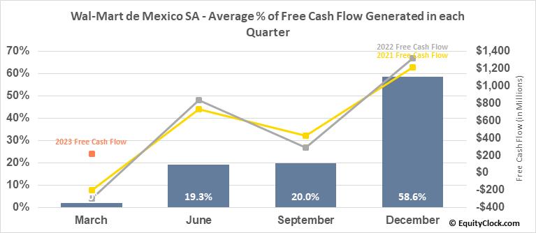 Wal-Mart de Mexico SA (OTCMKT:WMMVY) Free Cash Flow Seasonality