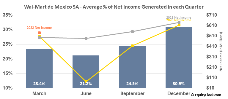 Wal-Mart de Mexico SA (OTCMKT:WMMVY) Net Income Seasonality