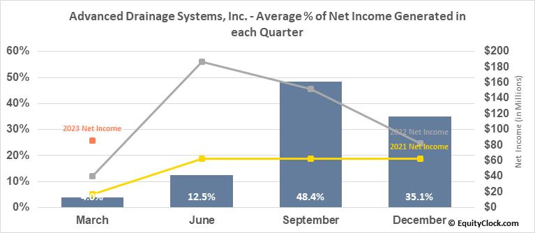 Advanced Drainage Systems, Inc. (NYSE:WMS) Net Income Seasonality