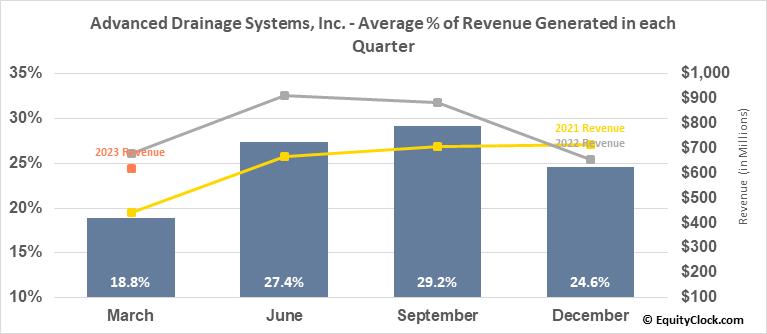 Advanced Drainage Systems, Inc. (NYSE:WMS) Revenue Seasonality
