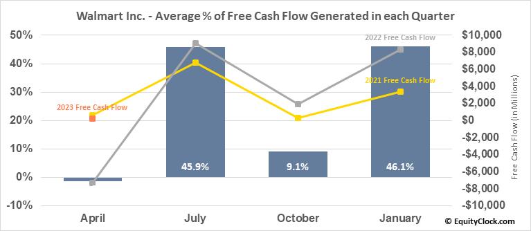 Walmart Inc. (NYSE:WMT) Free Cash Flow Seasonality