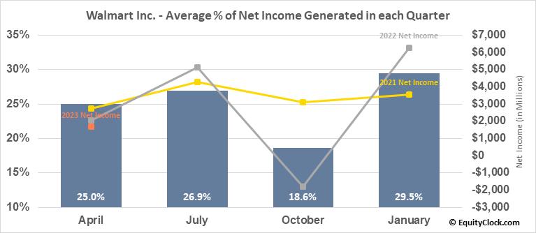 Walmart Inc. (NYSE:WMT) Net Income Seasonality