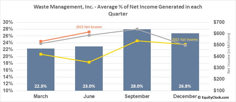 Waste Management, Inc. (NYSE:WM) Net Income Seasonality