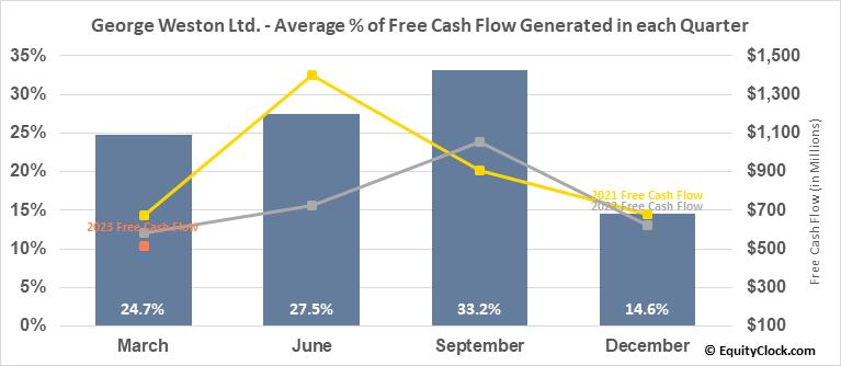 George Weston Ltd. (TSE:WN.TO) Free Cash Flow Seasonality