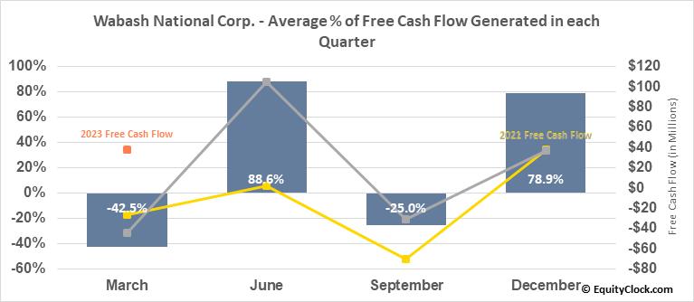Wabash National Corp. (NYSE:WNC) Free Cash Flow Seasonality