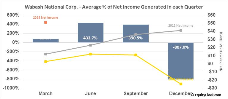 Wabash National Corp. (NYSE:WNC) Net Income Seasonality
