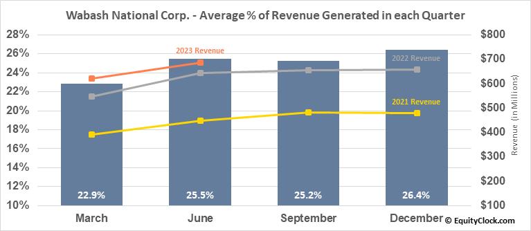 Wabash National Corp. (NYSE:WNC) Revenue Seasonality