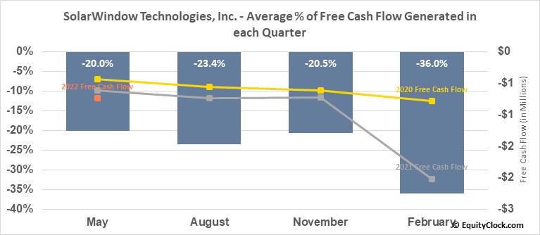 SolarWindow Technologies, Inc. (OTCMKT:WNDW) Free Cash Flow Seasonality