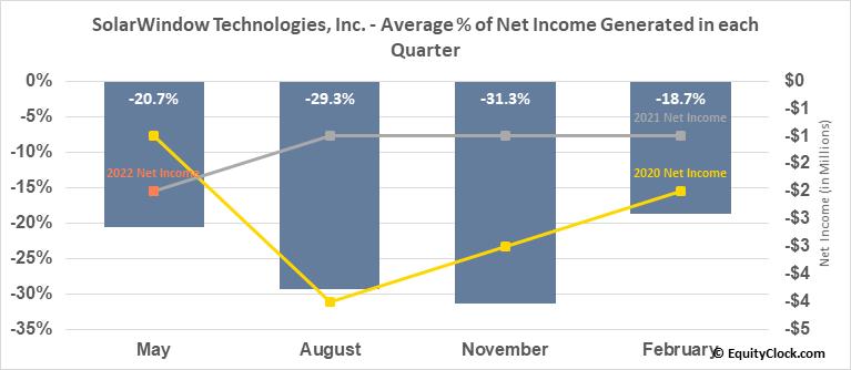 SolarWindow Technologies, Inc. (OTCMKT:WNDW) Net Income Seasonality