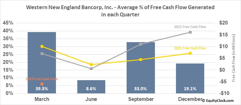 Western New England Bancorp, Inc. (NASD:WNEB) Free Cash Flow Seasonality