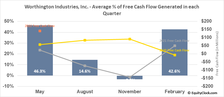 Worthington Industries, Inc. (NYSE:WOR) Free Cash Flow Seasonality