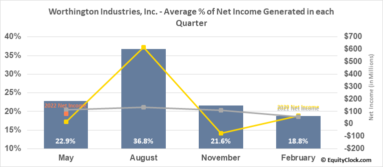 Worthington Industries, Inc. (NYSE:WOR) Net Income Seasonality