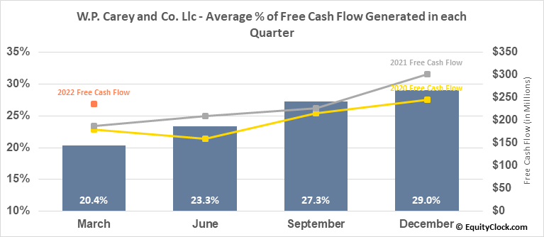W.P. Carey and Co. Llc (NYSE:WPC) Free Cash Flow Seasonality