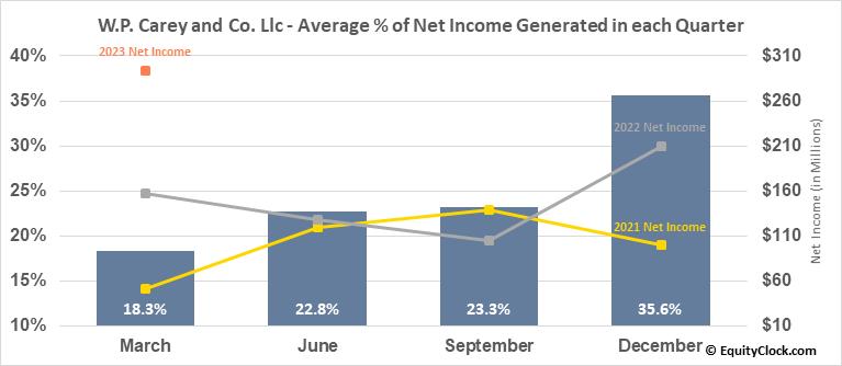 W.P. Carey and Co. Llc (NYSE:WPC) Net Income Seasonality