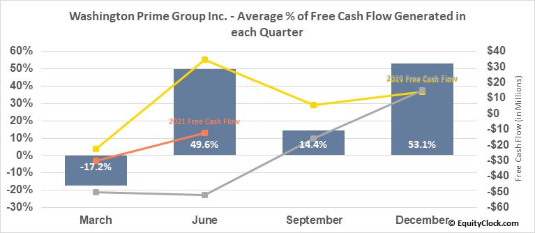 Washington Prime Group Inc. (NYSE:WPG) Free Cash Flow Seasonality