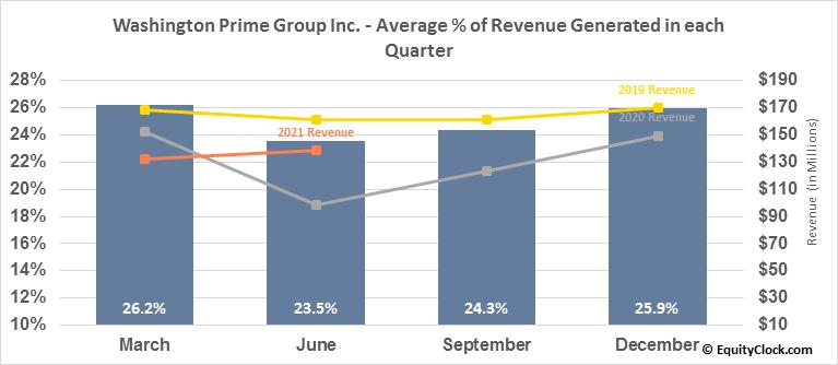 Washington Prime Group Inc. (NYSE:WPG) Revenue Seasonality