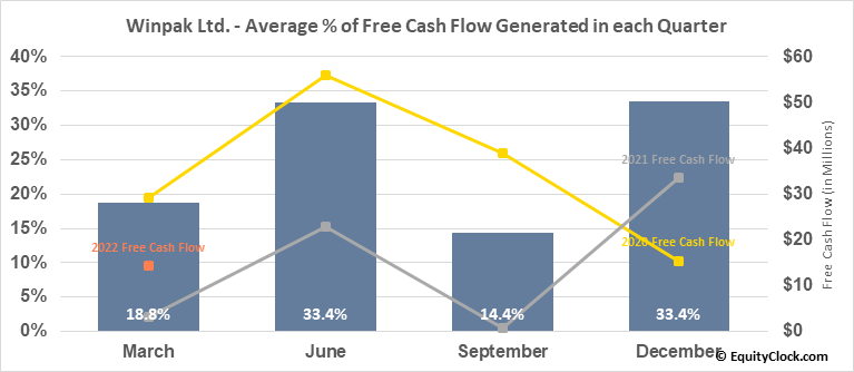 Winpak Ltd. (TSE:WPK.TO) Free Cash Flow Seasonality