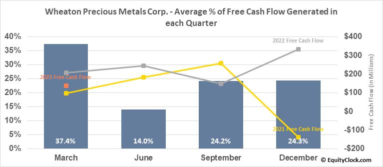 Wheaton Precious Metals Corp. (TSE:WPM.TO) Free Cash Flow Seasonality