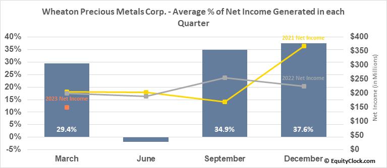 Wheaton Precious Metals Corp. (TSE:WPM.TO) Net Income Seasonality